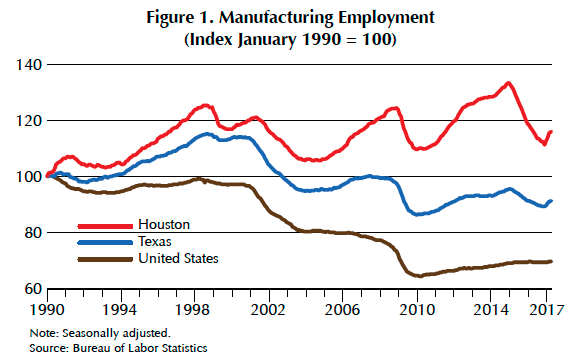 Houston Manufacturing Jobs Currently Exceed Their 1990s Levels They Recovered And Expanded After Each Recession These Contrary Moves Make Houston As Rare