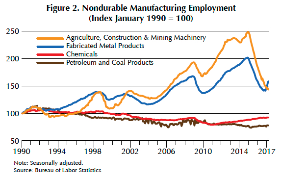 Fracking Played An Essential Role In Boosting Houston Manufacturing Jobs At The Beginning Of 2014 Before The Fall In Oil Prices Jobs Were More Plentiful