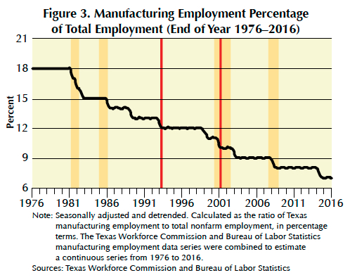 The Manufacturing Employment Percentage Hovered Around 180 Percent In Late 1970s Before Collapsing To 150 After 1982 Recession