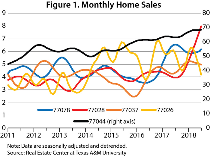 Monthly home sales graph
