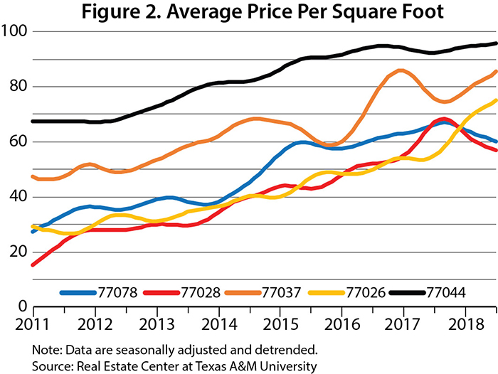 Average price per square foot graph