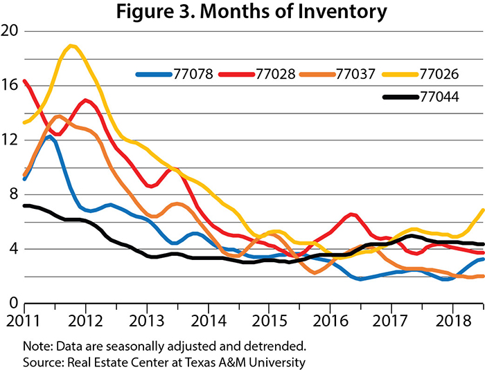 Months of inventory graph