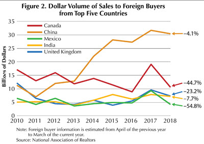 Dollar Volume of Sales to Foreign Buyers from Top Five Countries