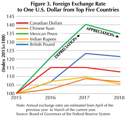 Foreign Exchange Rate to One U.S. Dollar from Top Five Countries