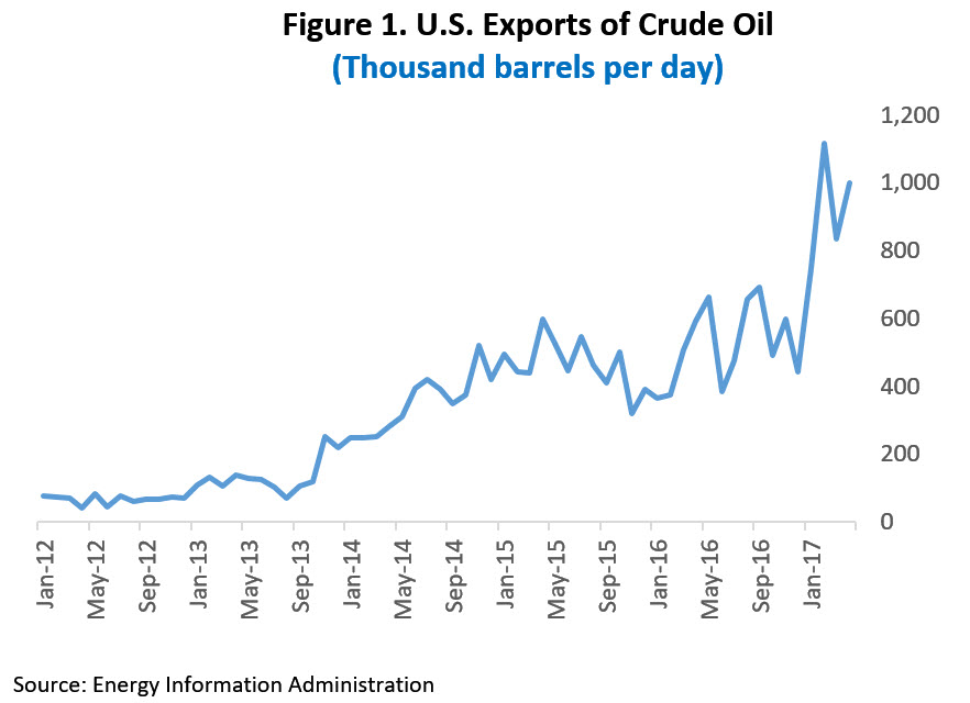 Figure showing U.S. exports of crude oil