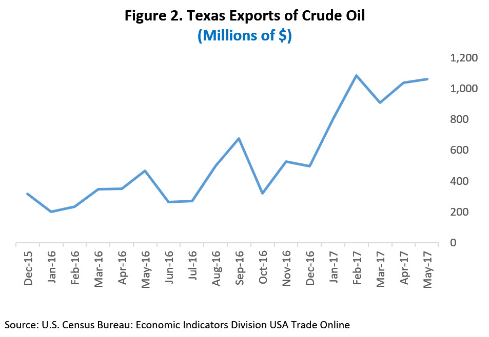 Figure showing Texas exports of crude oil