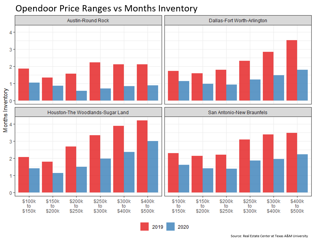 Opendoor Price Ranges vs Months Inventory