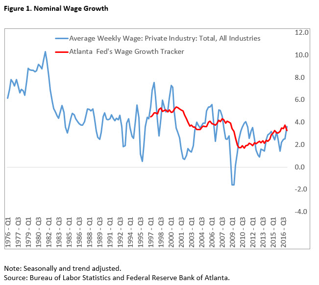 Nominal Wage Growth