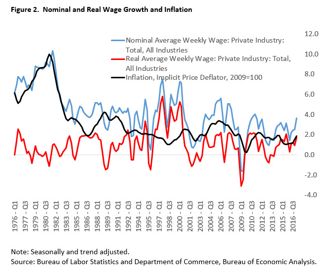 Nominal and Real Wage Growth and Inflation