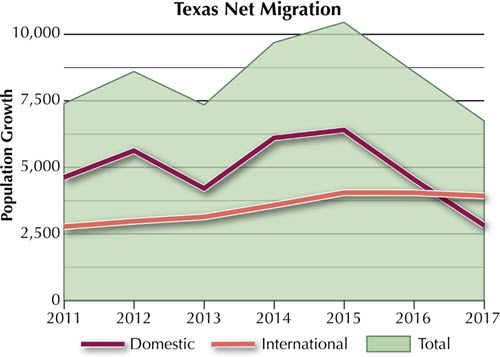 Texas Net Migration