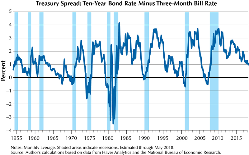 Ten-year bond rate minus three-month bill rate image
