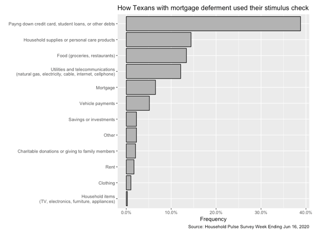 How Texans with mortgage deferment used their stimulus check