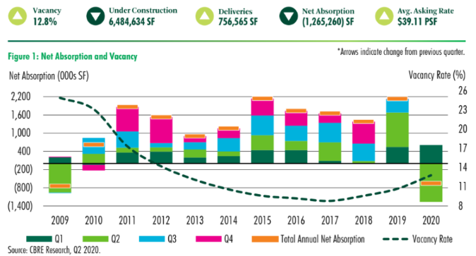 CBRE's 2Q2020 Austin office report