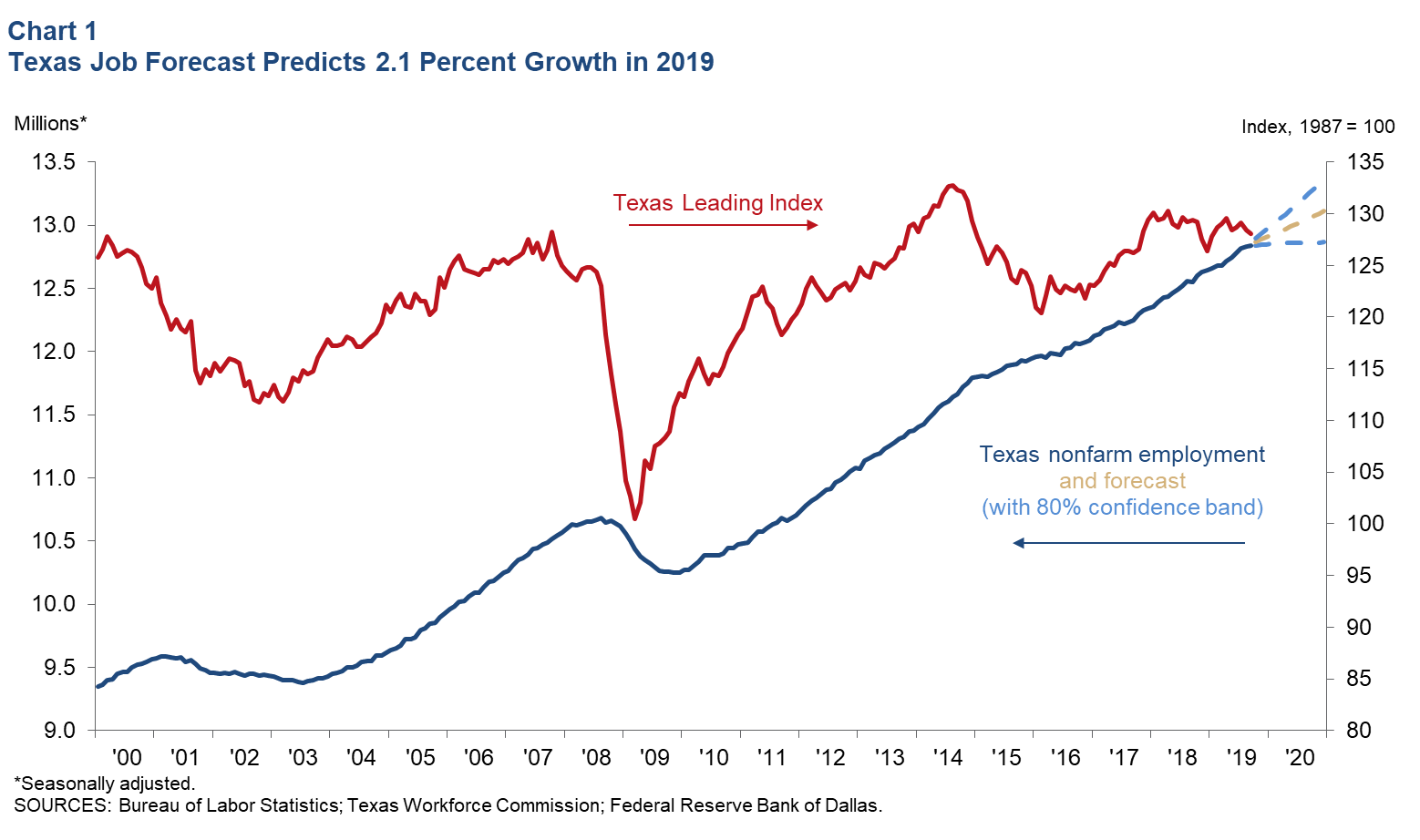 Texas Job Forecast Predicts 2.1 Percent Growth in 2019