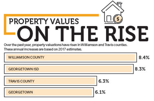 Infographic for housing market in Travis and Williamson counties