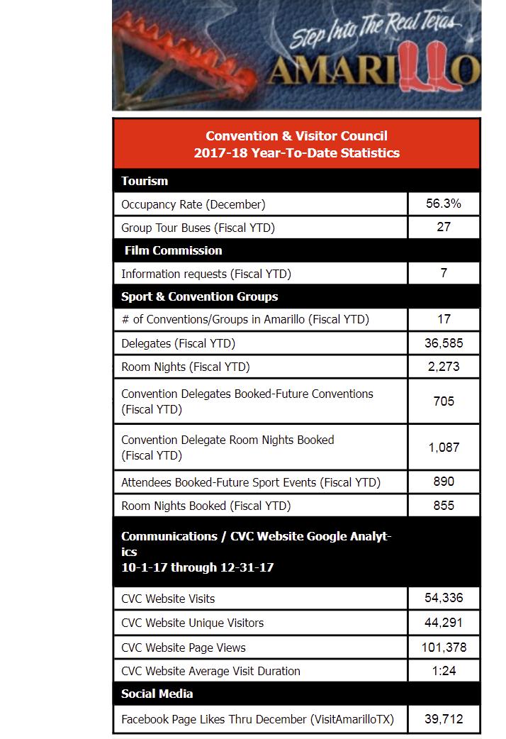 Amarillo convention & visitor statistics