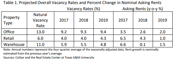 Projected Overall Vacancy Rates