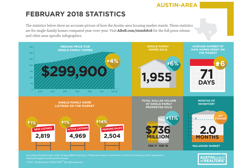 ABOR February 2018 infographic