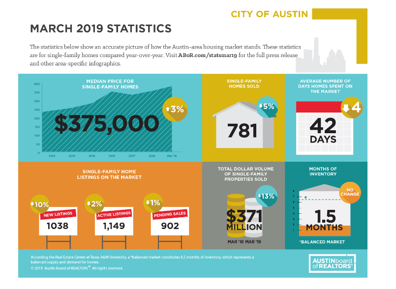 Austin Board of Realtor's March 2019 Central Texas Housing Market Report graphic.