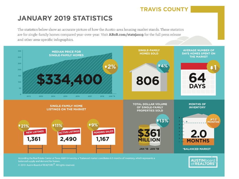 ABOR January 2019 infographic for Travis County.