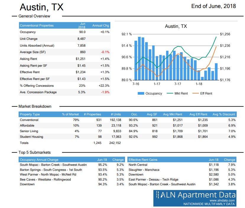 Austin apartment submarket June 2018