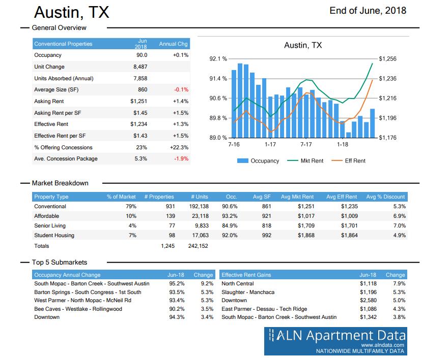 Austin apartment submarket June 2018