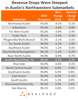 List of Austin submarkets with rent and revenue drops