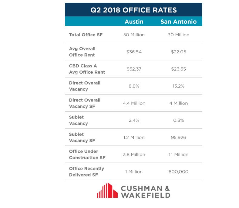 San Antonio and Austin office rates
