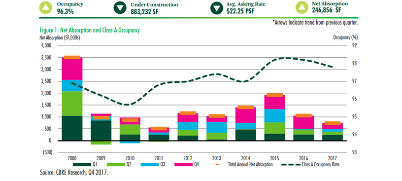 Image of CBRE Austin Retail historical data