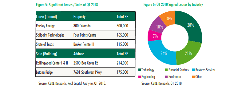 CBRE figures on leasing data,