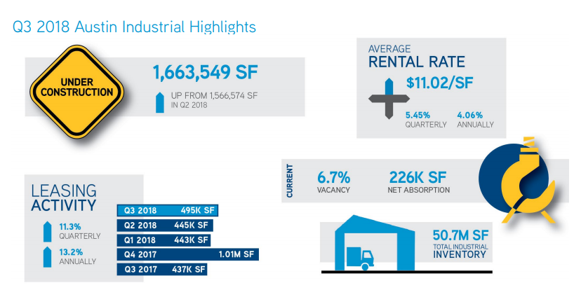 Colliers International Q3 infographic,