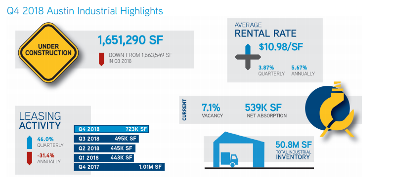 Colliers International industrial Q4 infographic.