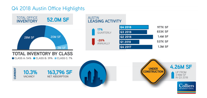 Colliers International office Q4 infographic.