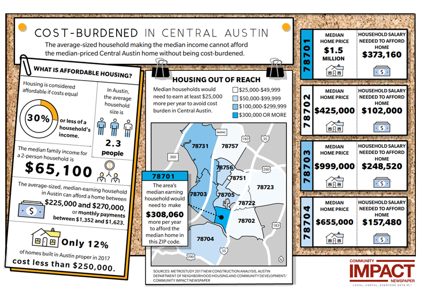 Cost-Burdened in Central Austin graphic