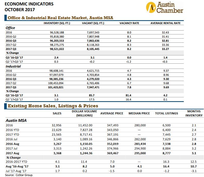 Austin Economic Indicators for October 2017