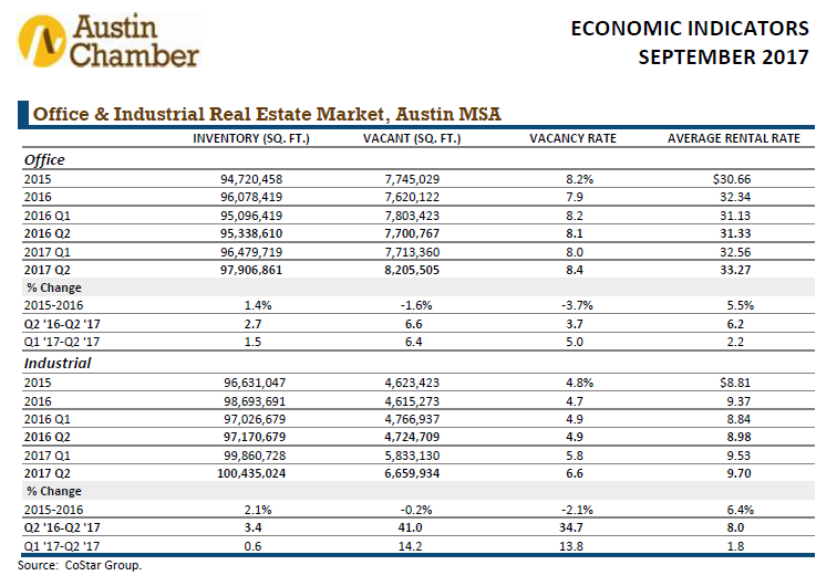 Austin Chamber's September 2017 economic indicators