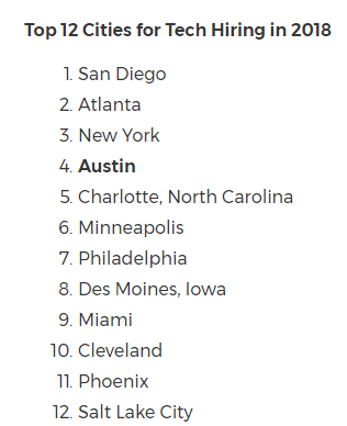 Top 12 Cities for Tech Hiring in 2018  In addition to the forecasted 25 percent hiring growth, 49 percent of technology leaders here expect to maintain staff levels by filling vacant roles. The demand for talent places Austin on the list of U.S. cities where tech hiring is expected to grow the most in the first half of 2018:  San Diego Atlanta New York Austin Charlotte, North Carolina Minneapolis Philadelphia Des Moines, Iowa Miami Cleveland Phoenix Salt Lake City