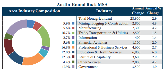 Austin-Round Rock has one of the lowest unemployment rates in Texas at 3.2 percent
