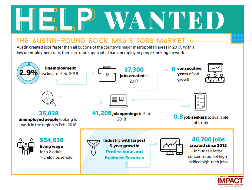 Employment in Austin graphic by Community Impact Newspaper