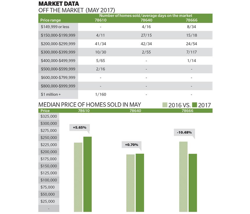 Buda Kyke and San Marcos May housing market data