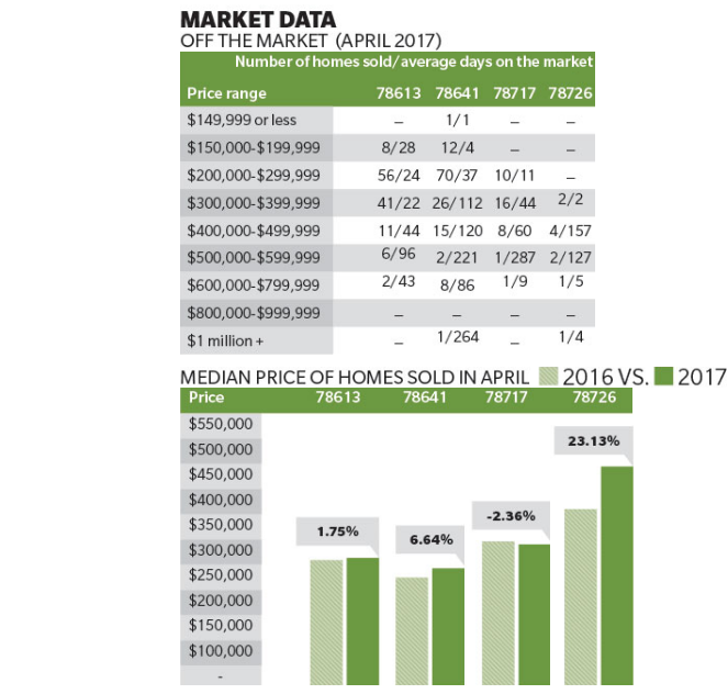 Graphic of housing data in Cedar Park and Leander