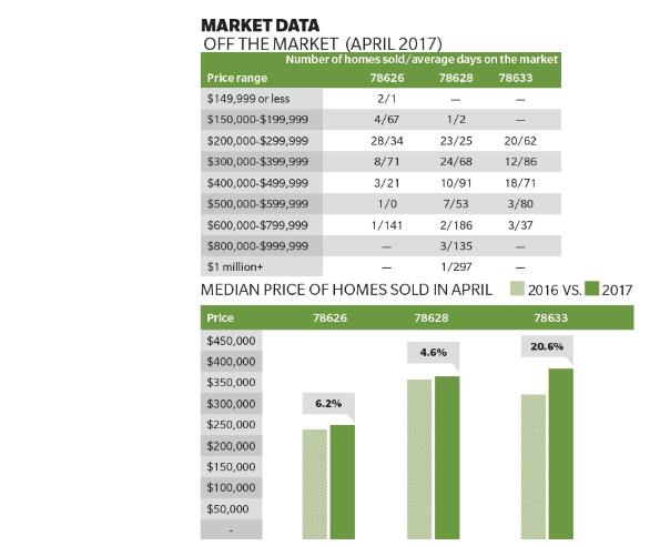 Graphs of market data