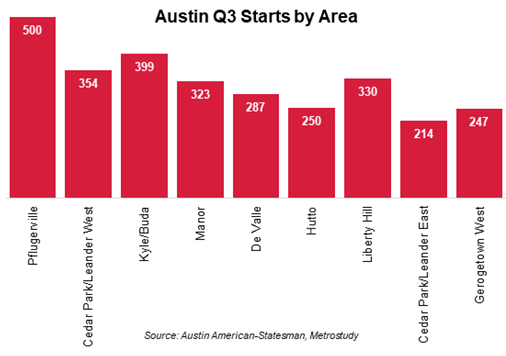 Home starts in the Austin metro for third quarter 2017