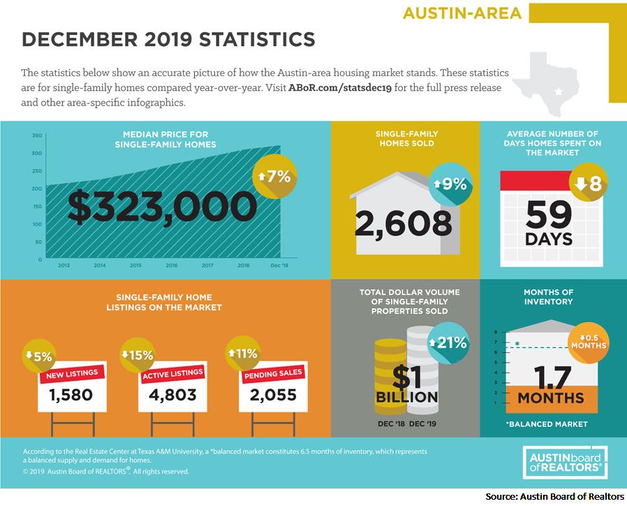 December 2019 statistics for Austin-area housing