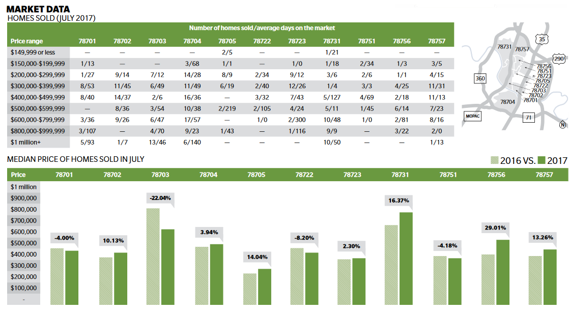 Community Impact's housing market data by ZIP for Central Austin