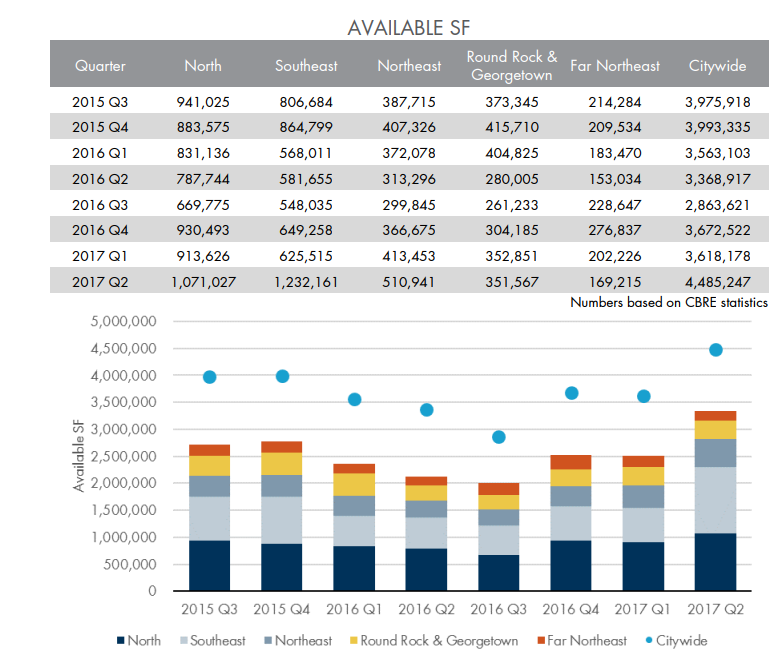 Austin's available square footage in Aquila second quarter report