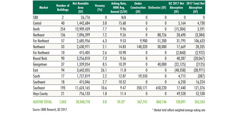 Austin Industrial market data 2Q 2017 snapshot