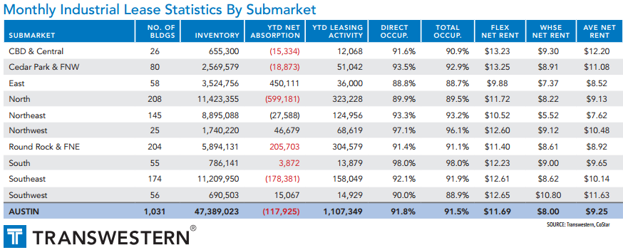 Transwestern's industrial lease statistics