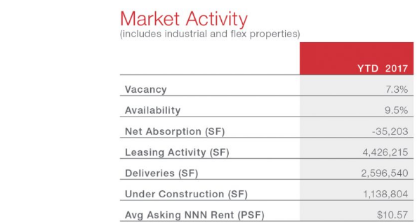 NAI market activity for Austin industrial market