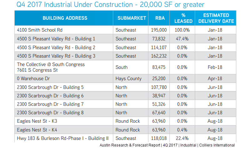 Chart of Industrial Under Construction